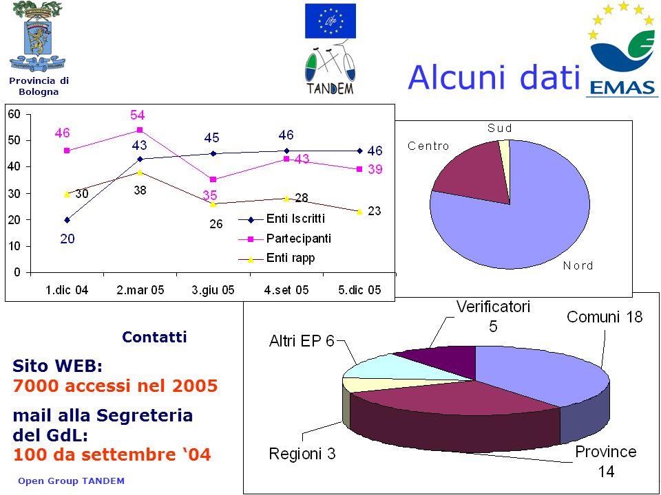 Provincia di Bologna Open Group TANDEM4 Alcuni dati Contatti Sito WEB: 7000 accessi nel 2005 mail alla Segreteria del GdL: 100 da settembre 04