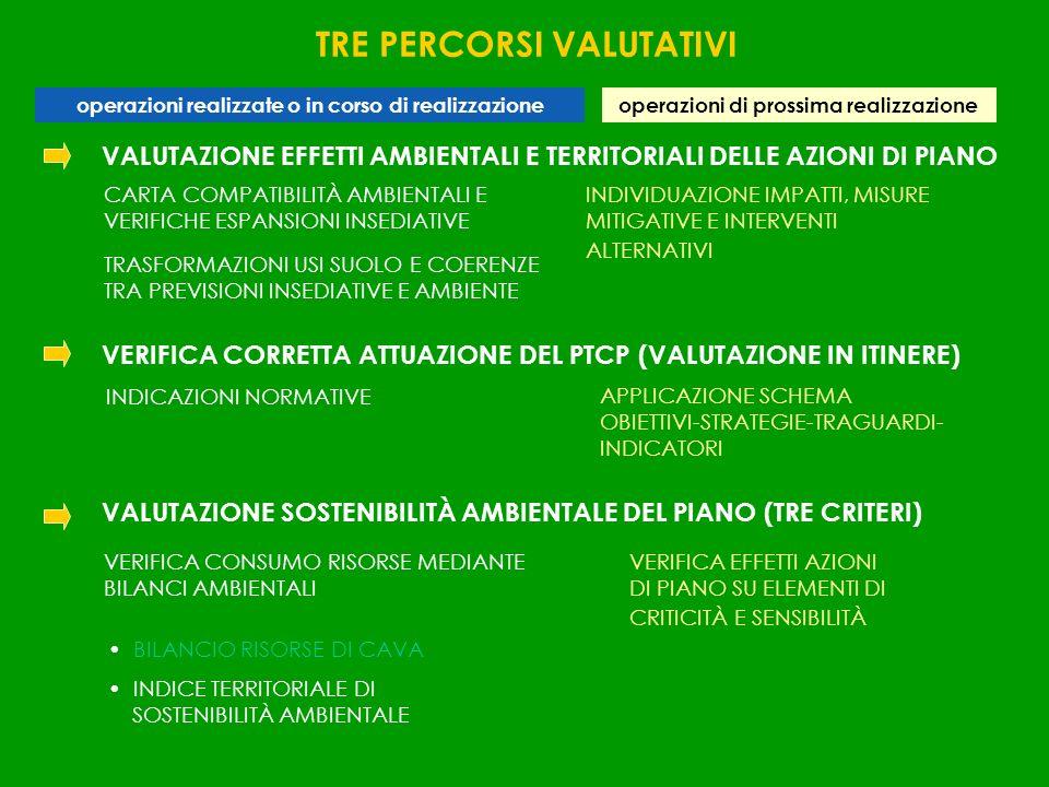 VALUTAZIONE EFFETTI AMBIENTALI E TERRITORIALI DELLE AZIONI DI PIANO VERIFICA CORRETTA ATTUAZIONE DEL PTCP (VALUTAZIONE IN ITINERE) VALUTAZIONE SOSTENI
