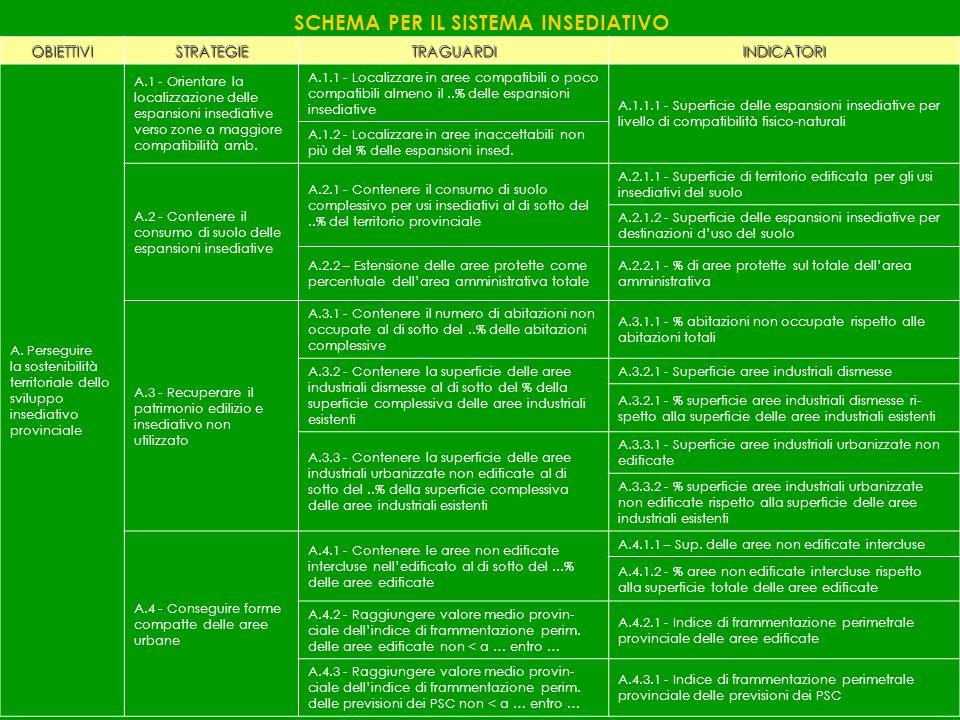 SCHEMA PER IL SISTEMA INSEDIATIVO OBIETTIVISTRATEGIETRAGUARDIINDICATORI A. Perseguire la sostenibilità territoriale dello sviluppo insediativo provinc