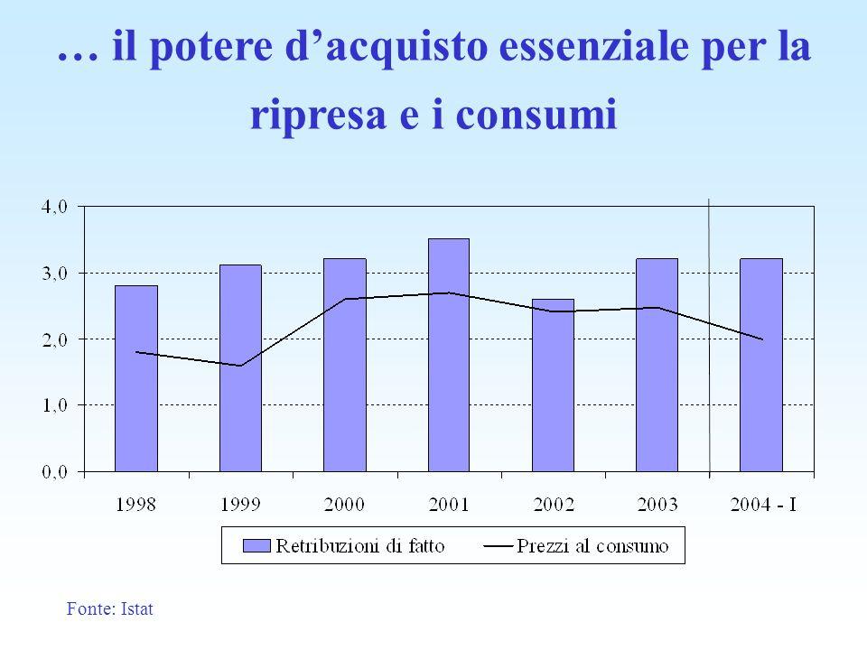 … il potere dacquisto essenziale per la ripresa e i consumi Fonte: Istat