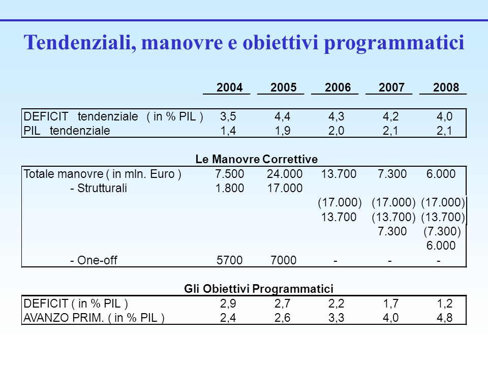 Tendenziali, manovre e obiettivi programmatici 20042005200620072008 DEFICIT tendenziale ( in % PIL )3,54,44,34,24,0 PIL tendenziale1,41,92,02,1 Totale