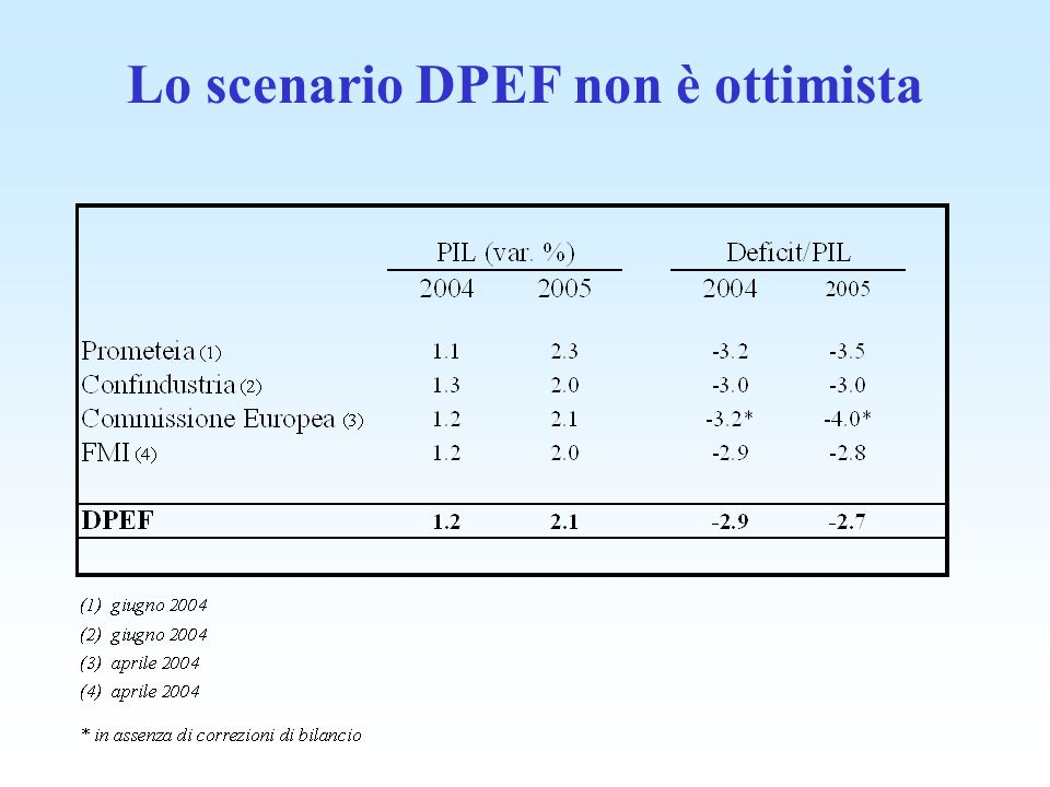 Lo scenario DPEF non è ottimista