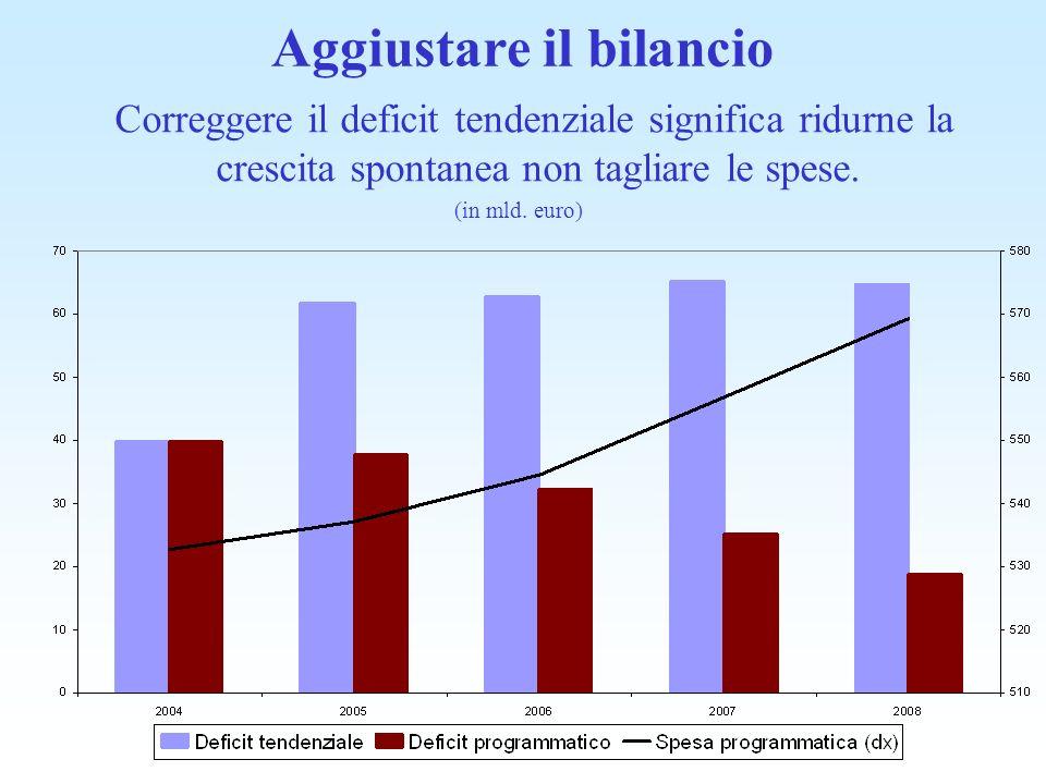 Aggiustare il bilancio Correggere il deficit tendenziale significa ridurne la crescita spontanea non tagliare le spese. (in mld. euro)