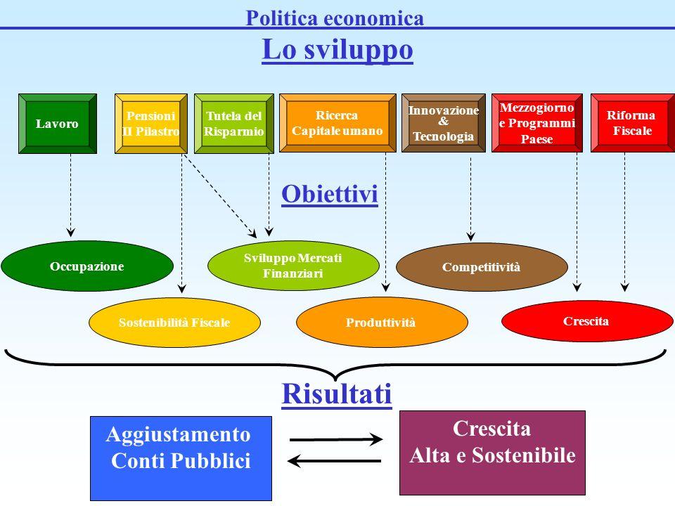 Lavoro Tutela del Risparmio Pensioni II Pilastro Ricerca Capitale umano Innovazione & Tecnologia Riforma Fiscale Occupazione Sostenibilità Fiscale Sviluppo Mercati Finanziari Produttività Competitività Crescita Obiettivi Crescita Alta e Sostenibile Aggiustamento Conti Pubblici Risultati Politica economica Lo sviluppo Mezzogiorno e Programmi Paese
