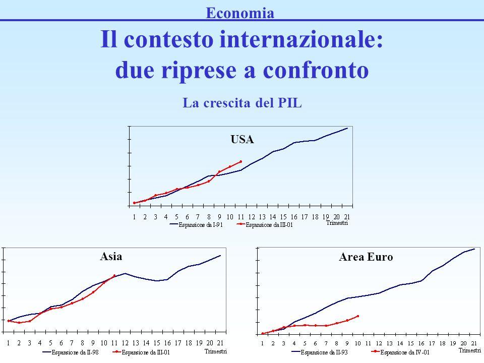 Il contesto internazionale: due riprese a confronto La crescita del PIL USA Area Euro Asia Economia
