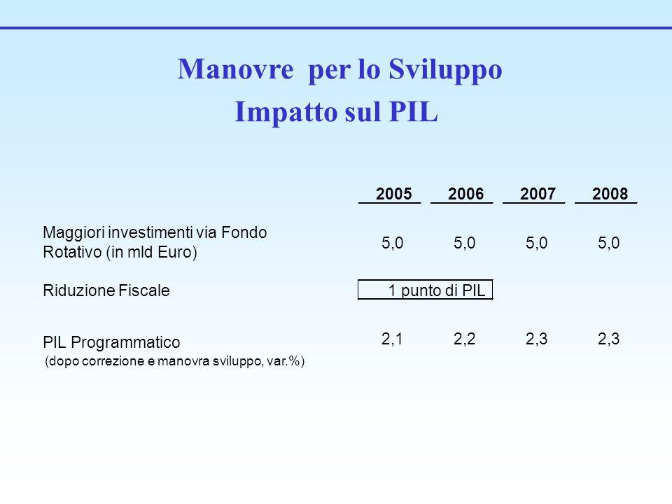 Manovre per lo Sviluppo Impatto sul PIL 2005200620072008 Maggiori investimenti via Fondo Rotativo (in mld Euro) 5,0 Riduzione Fiscale PIL Programmatico (dopo correzione e manovra sviluppo, var.%) 2,12,22,3 1 punto di PIL