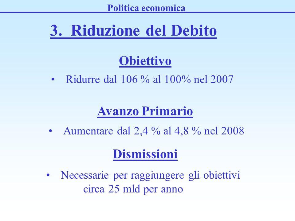 3. Riduzione del Debito Ridurre dal 106 % al 100% nel 2007 Politica economica Obiettivo Avanzo Primario Aumentare dal 2,4 % al 4,8 % nel 2008 Dismissi