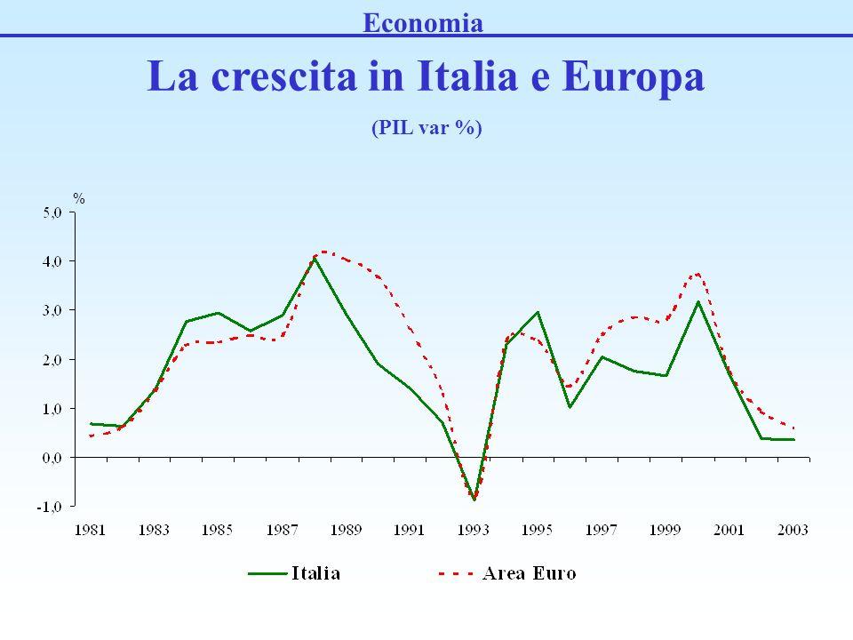 La crescita in Italia e Europa (PIL var %) % Economia