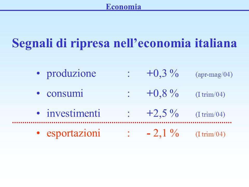 produzione: +0,3 % (apr-mag/04) consumi : +0,8 % (I trim/04) investimenti: +2,5 % (I trim/04) esportazioni : - 2,1 % (I trim/04) Economia Segnali di ripresa nelleconomia italiana