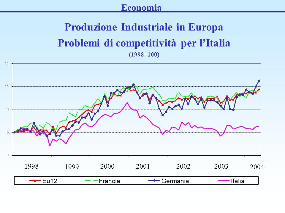 Economia 95 100 105 110 115 Eu12FranciaGermaniaItalia 1998 2004 1999 2000200120022003 Produzione Industriale in Europa Problemi di competitività per lItalia (1998=100)