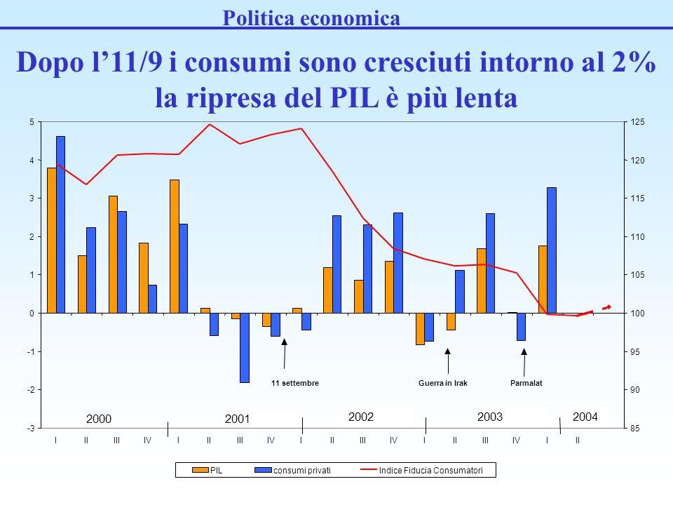 Dopo l11/9 i consumi sono cresciuti intorno al 2% la ripresa del PIL è più lenta Politica economica -3 -2 0 1 2 3 4 5 IIIIIIIVIIIIIIIVIIIIIIIVIIIIIIIV