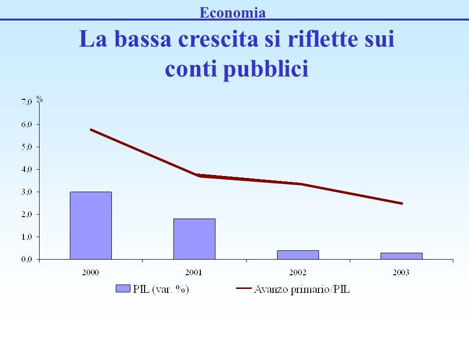 Economia La bassa crescita si riflette sui conti pubblici %