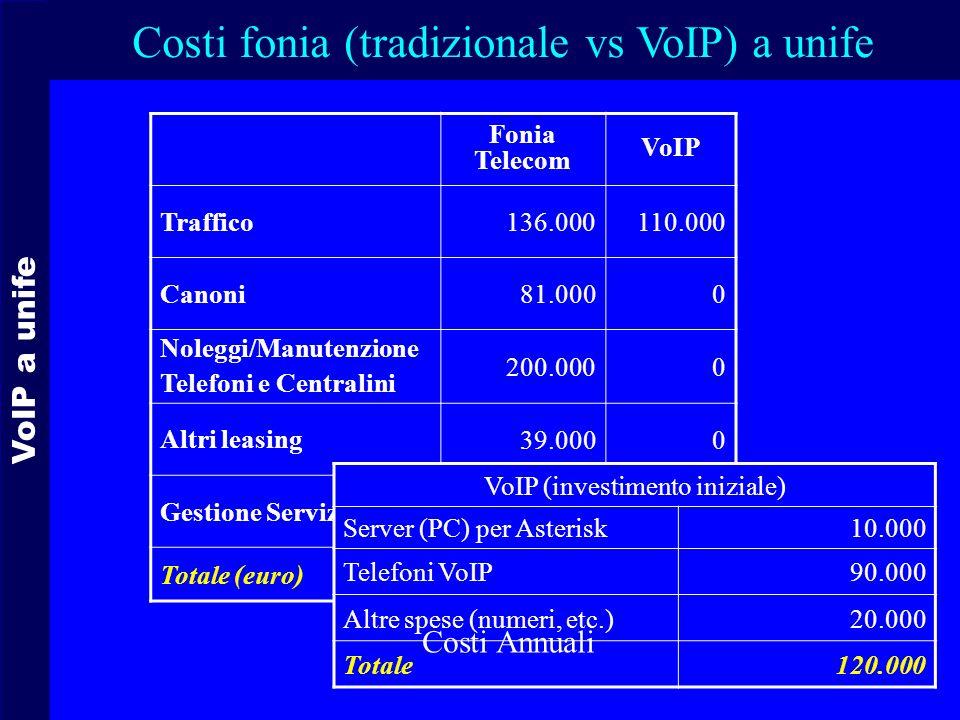 VoIP a unife Fonia Telecom VoIP Traffico136.000110.000 Canoni81.0000 Noleggi/Manutenzione Telefoni e Centralini 200.0000 Altri leasing 39.0000 Gestione Servizio040.000 Totale (euro)456.000135.000 Costi fonia (tradizionale vs VoIP) a unife VoIP (investimento iniziale) Server (PC) per Asterisk10.000 Telefoni VoIP90.000 Altre spese (numeri, etc.)20.000 Totale120.000 Costi Annuali
