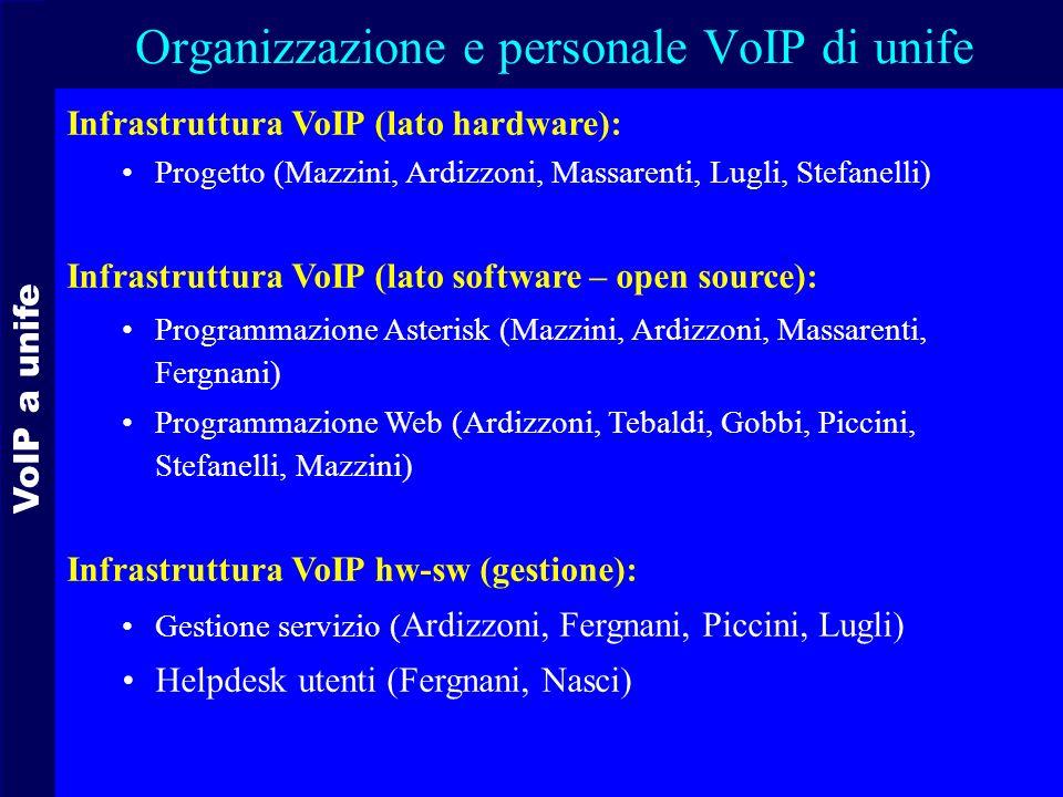 VoIP a unife Organizzazione e personale VoIP di unife Infrastruttura VoIP (lato hardware): Progetto (Mazzini, Ardizzoni, Massarenti, Lugli, Stefanelli) Infrastruttura VoIP (lato software – open source): Programmazione Asterisk (Mazzini, Ardizzoni, Massarenti, Fergnani) Programmazione Web (Ardizzoni, Tebaldi, Gobbi, Piccini, Stefanelli, Mazzini) Infrastruttura VoIP hw-sw (gestione): Gestione servizio ( Ardizzoni, Fergnani, Piccini, Lugli) Helpdesk utenti (Fergnani, Nasci)