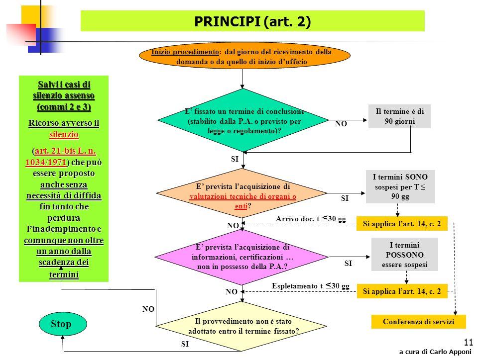 a cura di Carlo Apponi 11 PRINCIPI (art. 2) Inizio procedimento: dal giorno del ricevimento della domanda o da quello di inizio dufficio E fissato un