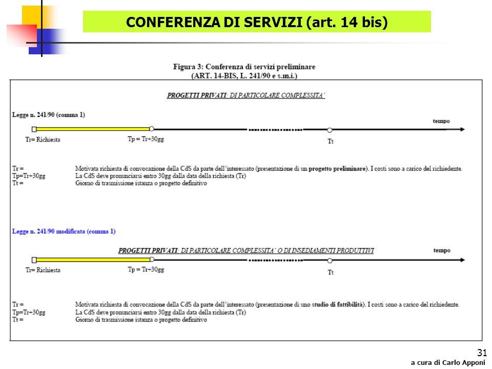 a cura di Carlo Apponi 31 CONFERENZA DI SERVIZI (art. 14 bis)