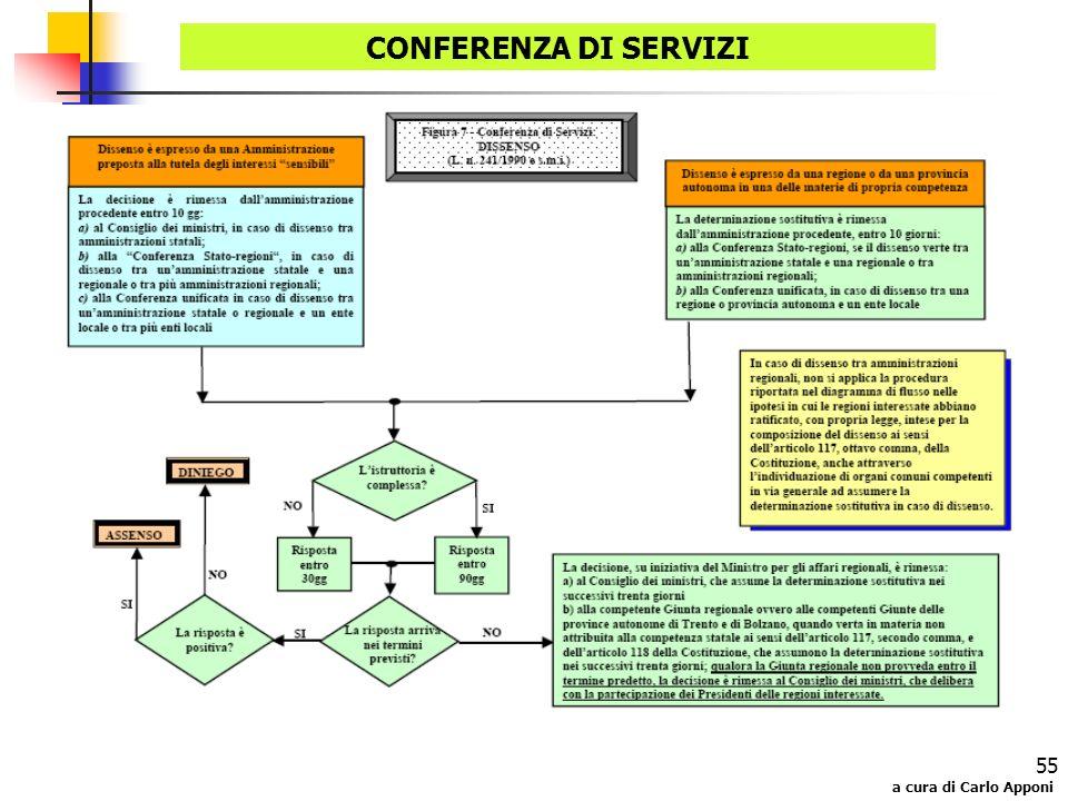 a cura di Carlo Apponi 55 CONFERENZA DI SERVIZI