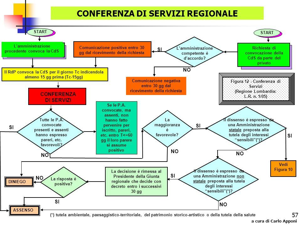 a cura di Carlo Apponi 57 CONFERENZA DI SERVIZI REGIONALE Tutte le P.A. convocate presenti e assenti hanno espresso pareri, etc. favorevoli? SI Se le