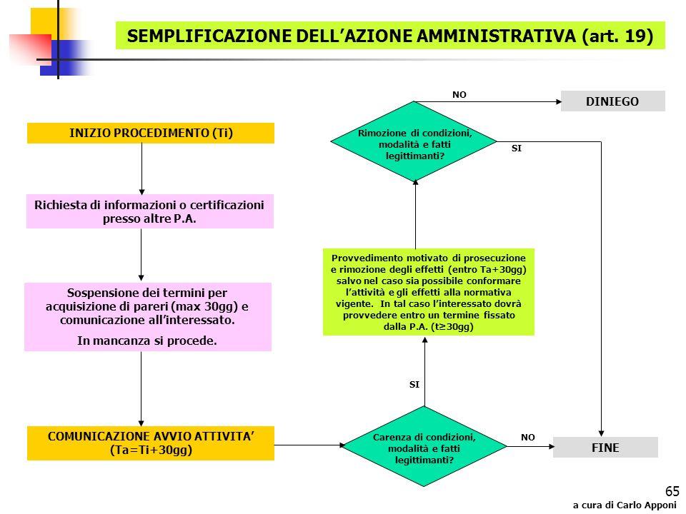 a cura di Carlo Apponi 65 SEMPLIFICAZIONE DELLAZIONE AMMINISTRATIVA (art. 19) INIZIO PROCEDIMENTO (Ti) Richiesta di informazioni o certificazioni pres