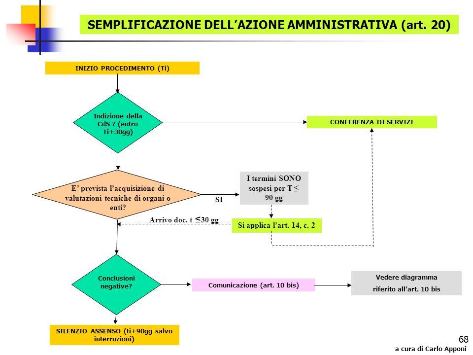 a cura di Carlo Apponi 68 SEMPLIFICAZIONE DELLAZIONE AMMINISTRATIVA (art. 20) INIZIO PROCEDIMENTO (Ti) SILENZIO ASSENSO (ti+90gg salvo interruzioni) I