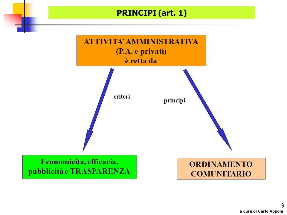 a cura di Carlo Apponi 9 PRINCIPI (art. 1) Economicità, efficacia, pubblicità e TRASPARENZA ATTIVITA AMMINISTRATIVA (P.A. e privati) è retta da ORDINA
