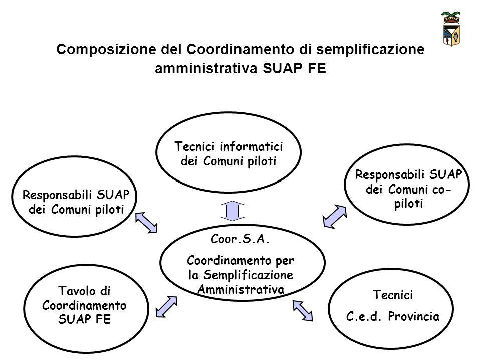 Composizione del Coordinamento di semplificazione amministrativa SUAP FE Tecnici informatici dei Comuni piloti Responsabili SUAP dei Comuni co- piloti Responsabili SUAP dei Comuni piloti Tavolo di Coordinamento SUAP FE Tecnici C.e.d.