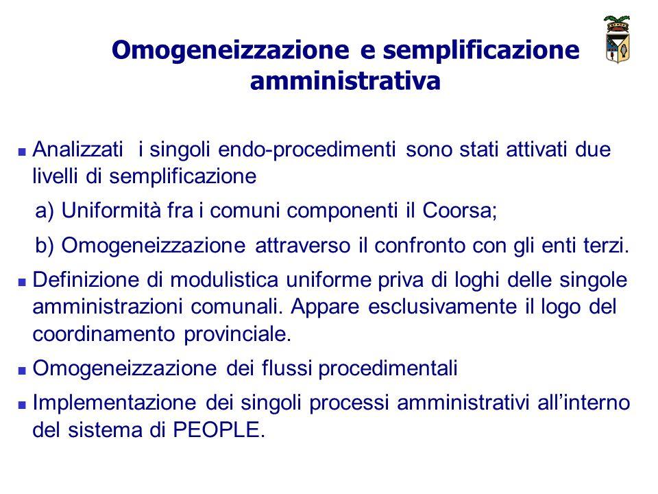 Omogeneizzazione e semplificazione amministrativa Analizzati i singoli endo-procedimenti sono stati attivati due livelli di semplificazione a) Uniformità fra i comuni componenti il Coorsa; b) Omogeneizzazione attraverso il confronto con gli enti terzi.