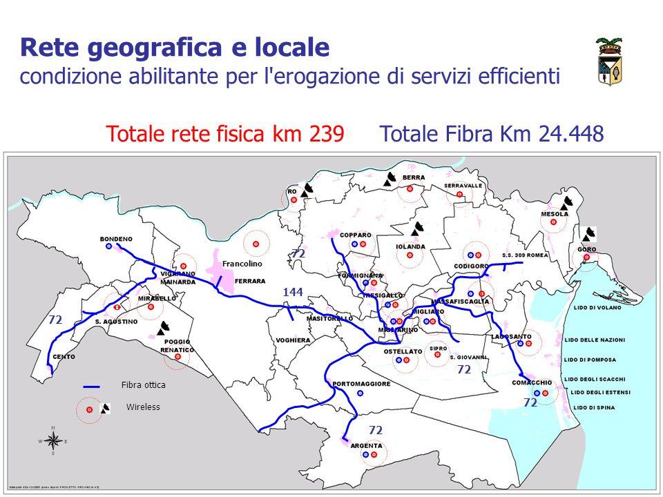Rete geografica e locale condizione abilitante per l erogazione di servizi efficienti Totale rete fisica km 239 Totale Fibra Km 24.448 Fibra ottica Wireless 144 72 Francolino