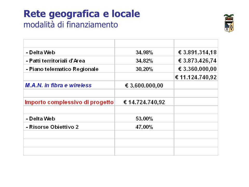 Rete geografica e locale modalità di finanziamento