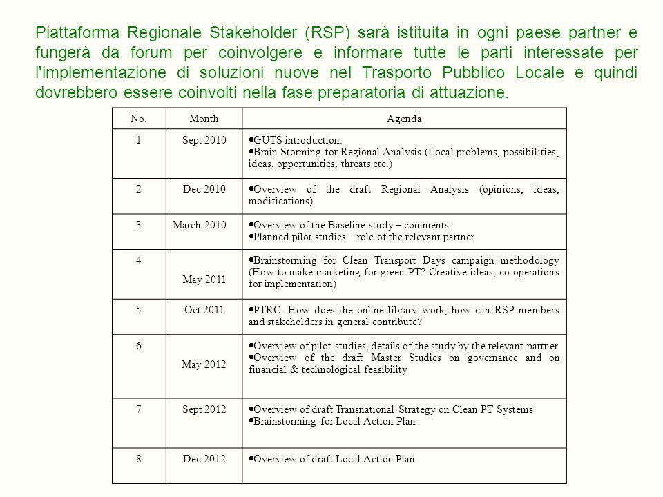 Piattaforma Regionale Stakeholder (RSP) sarà istituita in ogni paese partner e fungerà da forum per coinvolgere e informare tutte le parti interessate per l implementazione di soluzioni nuove nel Trasporto Pubblico Locale e quindi dovrebbero essere coinvolti nella fase preparatoria di attuazione.