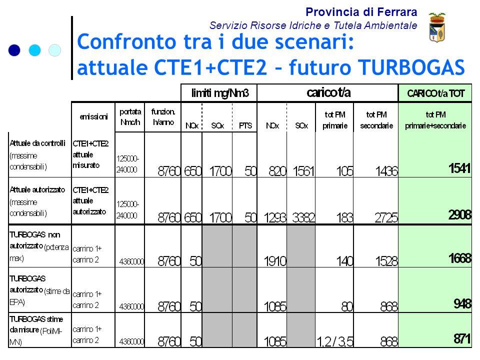 Confronto tra i due scenari: attuale CTE1+CTE2 – futuro TURBOGAS Provincia di Ferrara Servizio Risorse Idriche e Tutela Ambientale