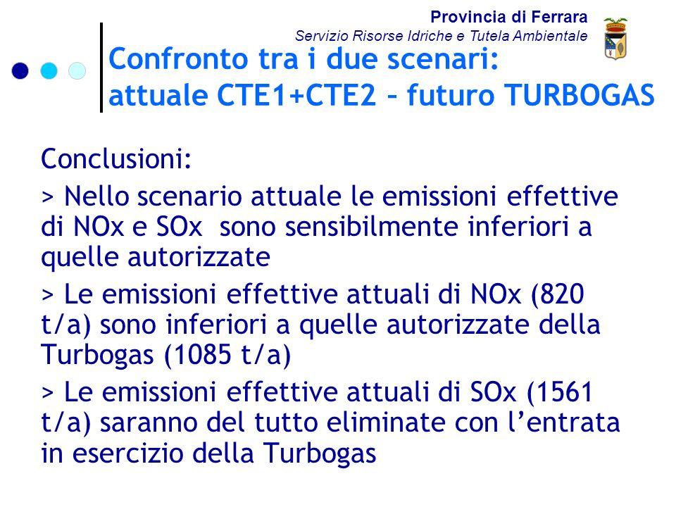 Confronto tra i due scenari: attuale CTE1+CTE2 – futuro TURBOGAS Provincia di Ferrara Servizio Risorse Idriche e Tutela Ambientale Conclusioni: > Nello scenario attuale le emissioni effettive di NOx e SOx sono sensibilmente inferiori a quelle autorizzate > Le emissioni effettive attuali di NOx (820 t/a) sono inferiori a quelle autorizzate della Turbogas (1085 t/a) > Le emissioni effettive attuali di SOx (1561 t/a) saranno del tutto eliminate con lentrata in esercizio della Turbogas