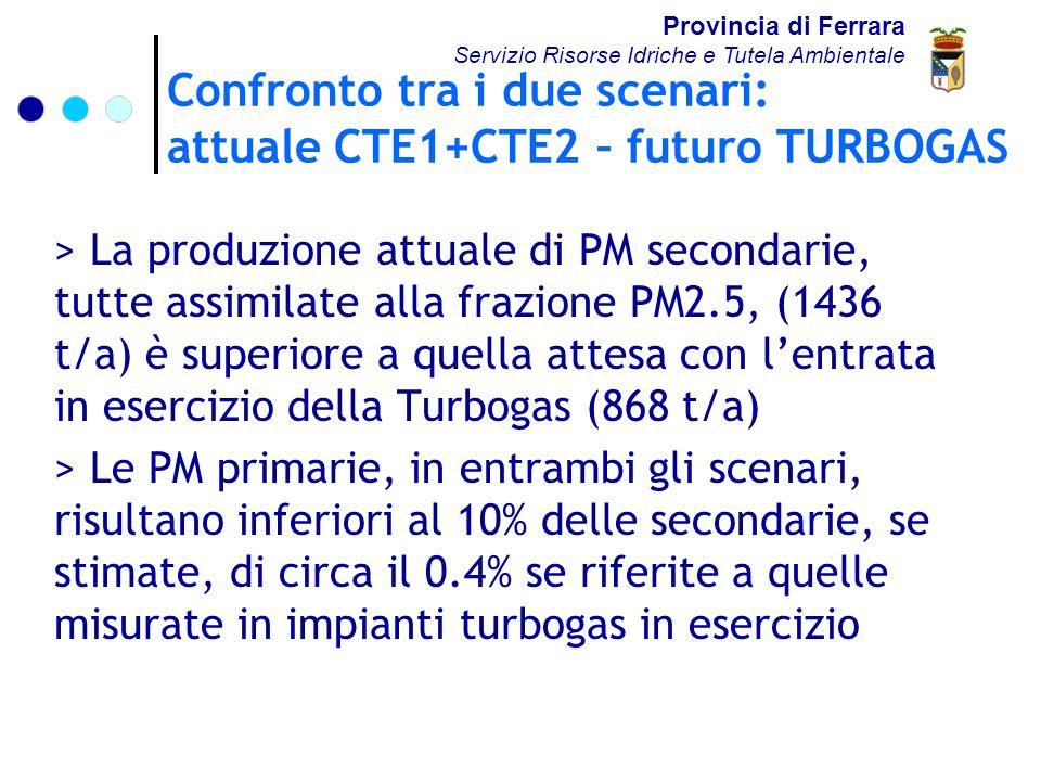 Confronto tra i due scenari: attuale CTE1+CTE2 – futuro TURBOGAS Provincia di Ferrara Servizio Risorse Idriche e Tutela Ambientale > La produzione attuale di PM secondarie, tutte assimilate alla frazione PM2.5, (1436 t/a) è superiore a quella attesa con lentrata in esercizio della Turbogas (868 t/a) > Le PM primarie, in entrambi gli scenari, risultano inferiori al 10% delle secondarie, se stimate, di circa il 0.4% se riferite a quelle misurate in impianti turbogas in esercizio