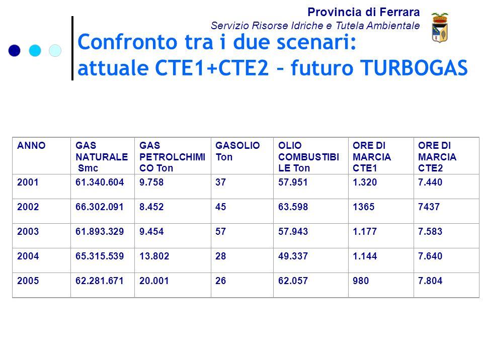 Confronto tra i due scenari: attuale CTE1+CTE2 – futuro TURBOGAS Provincia di Ferrara Servizio Risorse Idriche e Tutela Ambientale ANNOGAS NATURALE Smc GAS PETROLCHIMI CO Ton GASOLIO Ton OLIO COMBUSTIBI LE Ton ORE DI MARCIA CTE1 ORE DI MARCIA CTE2 200161.340.6049.7583757.9511.3207.440 200266.302.0918.4524563.59813657437 200361.893.3299.4545757.9431.1777.583 200465.315.53913.8022849.3371.1447.640 200562.281.67120.0012662.0579807.804