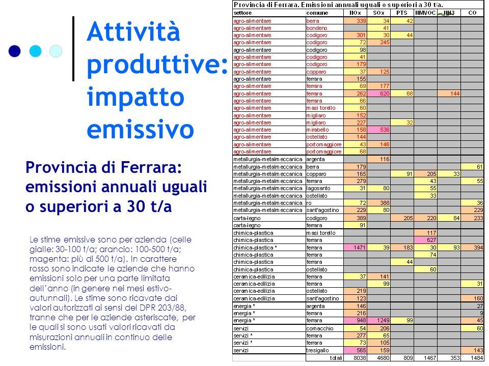 Attività produttive: impatto emissivo Fig.