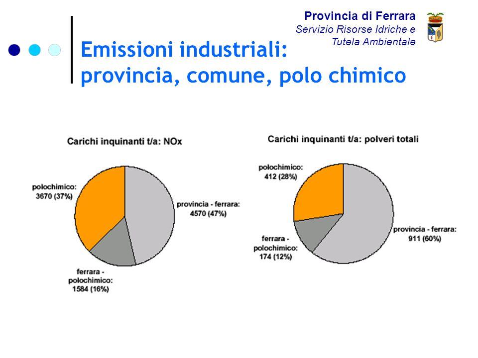 Emissioni industriali: provincia, comune, polo chimico Provincia di Ferrara Servizio Risorse Idriche e Tutela Ambientale