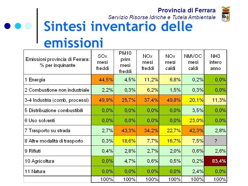 Sintesi inventario delle emissioni Provincia di Ferrara Servizio Risorse Idriche e Tutela Ambientale