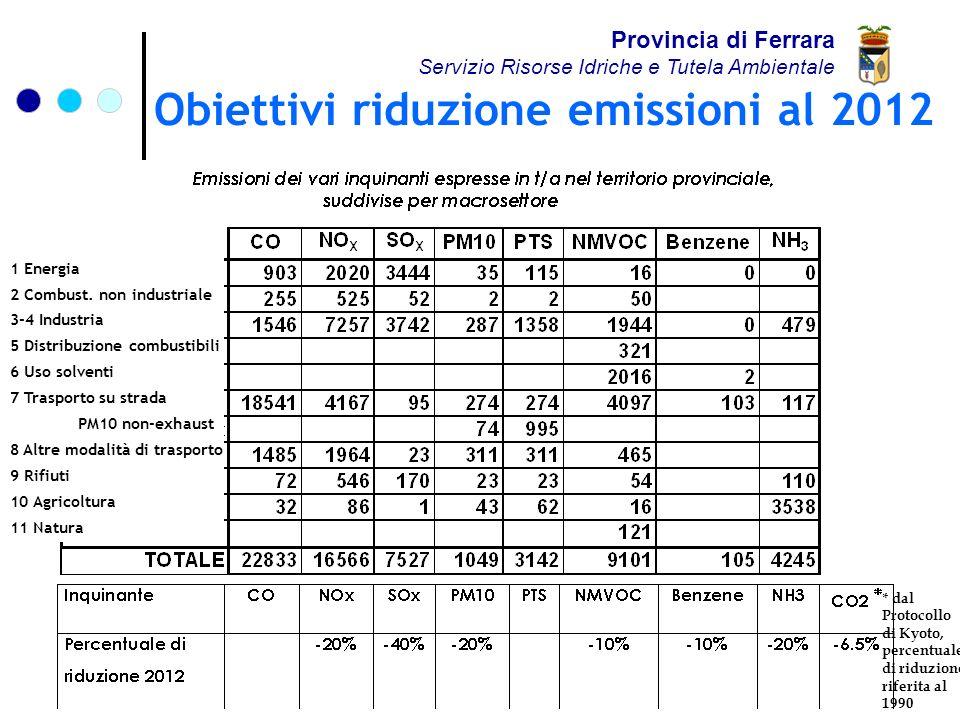 Obiettivi riduzione emissioni al 2012 Provincia di Ferrara Servizio Risorse Idriche e Tutela Ambientale * dal Protocollo di Kyoto, percentuale di riduzione riferita al 1990 1 Energia 2 Combust.