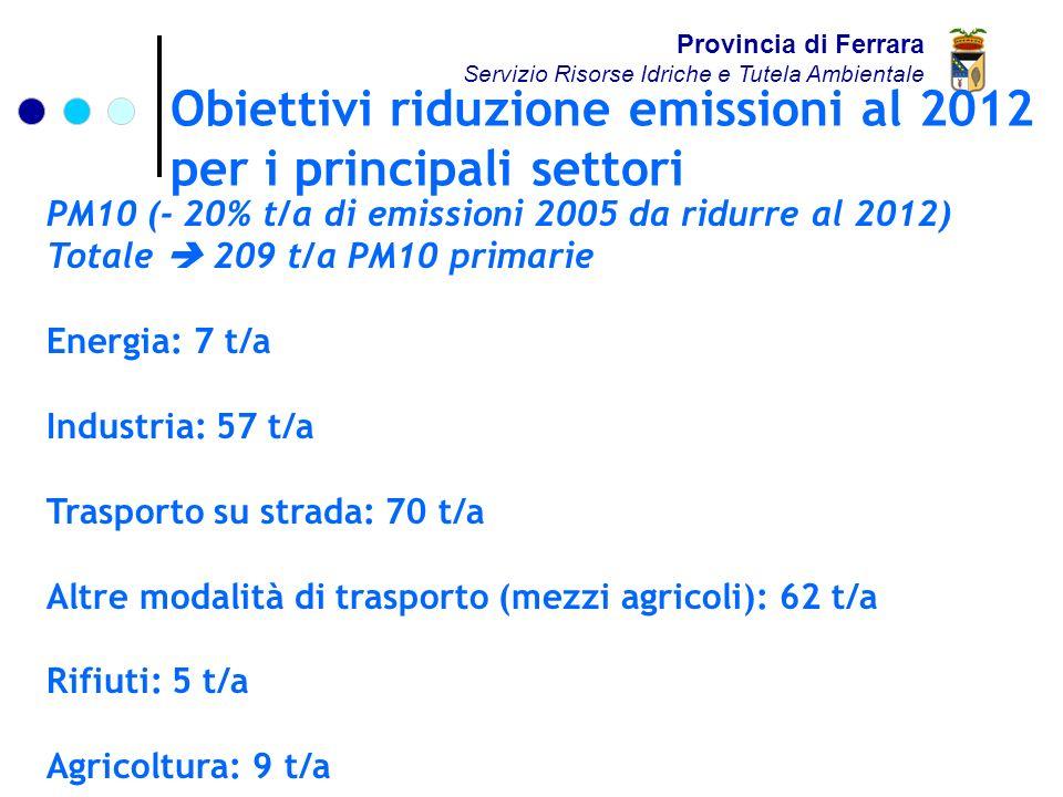 Obiettivi riduzione emissioni al 2012 per i principali settori Provincia di Ferrara Servizio Risorse Idriche e Tutela Ambientale PM10 (- 20% t/a di emissioni 2005 da ridurre al 2012) Totale 209 t/a PM10 primarie Energia: 7 t/a Industria: 57 t/a Trasporto su strada: 70 t/a Altre modalità di trasporto (mezzi agricoli): 62 t/a Rifiuti: 5 t/a Agricoltura: 9 t/a