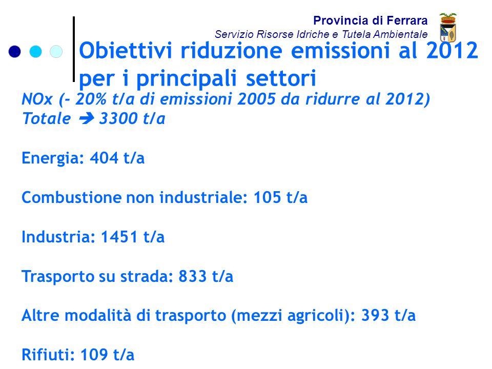 Obiettivi riduzione emissioni al 2012 per i principali settori Provincia di Ferrara Servizio Risorse Idriche e Tutela Ambientale NOx (- 20% t/a di emissioni 2005 da ridurre al 2012) Totale 3300 t/a Energia: 404 t/a Combustione non industriale: 105 t/a Industria: 1451 t/a Trasporto su strada: 833 t/a Altre modalità di trasporto (mezzi agricoli): 393 t/a Rifiuti: 109 t/a