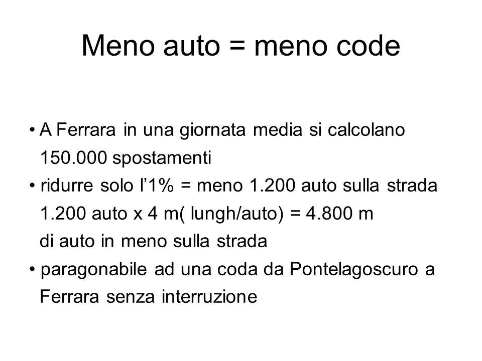 Meno auto = meno code A Ferrara in una giornata media si calcolano 150.000 spostamenti ridurre solo l1% = meno 1.200 auto sulla strada 1.200 auto x 4 m( lungh/auto) = 4.800 m di auto in meno sulla strada paragonabile ad una coda da Pontelagoscuro a Ferrara senza interruzione
