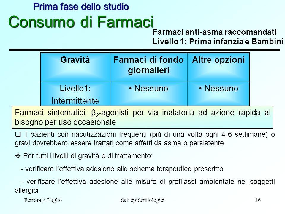 Ferrara, 4 Lugliodati epidemiologici16 GravitàFarmaci di fondo giornalieri Altre opzioni Livello1: Intermittente Nessuno Farmaci anti-asma raccomandat