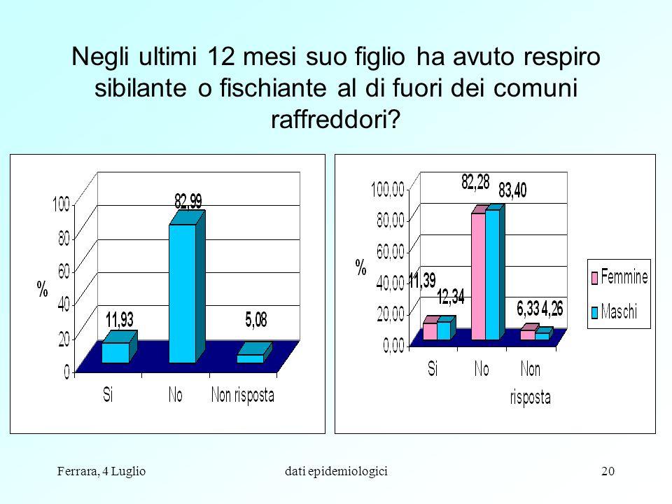 Ferrara, 4 Lugliodati epidemiologici20 Negli ultimi 12 mesi suo figlio ha avuto respiro sibilante o fischiante al di fuori dei comuni raffreddori?