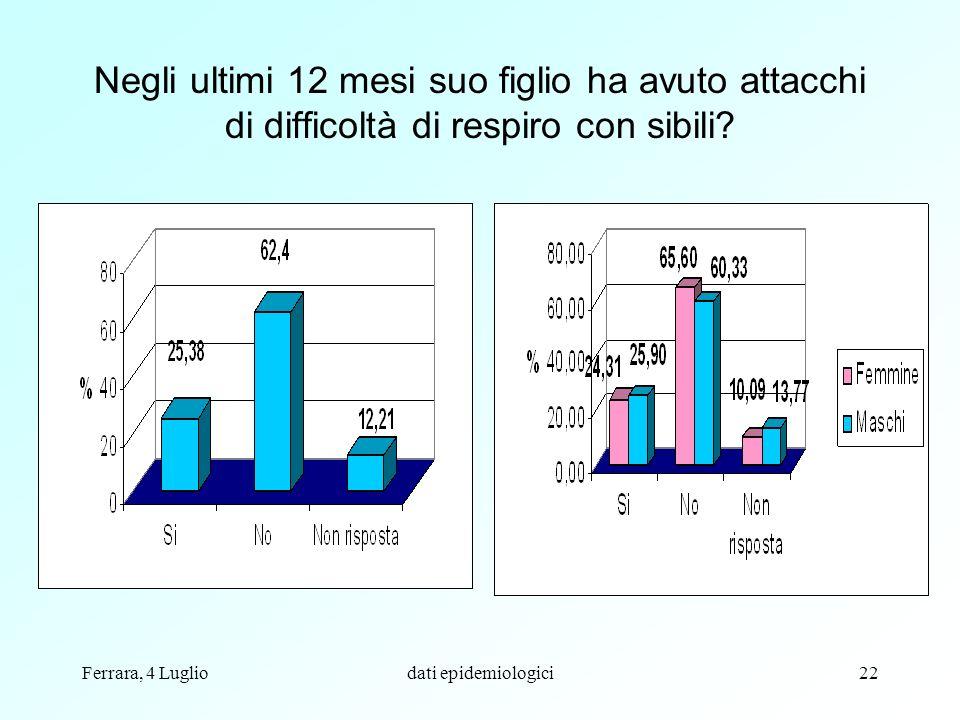 Ferrara, 4 Lugliodati epidemiologici22 Negli ultimi 12 mesi suo figlio ha avuto attacchi di difficoltà di respiro con sibili?