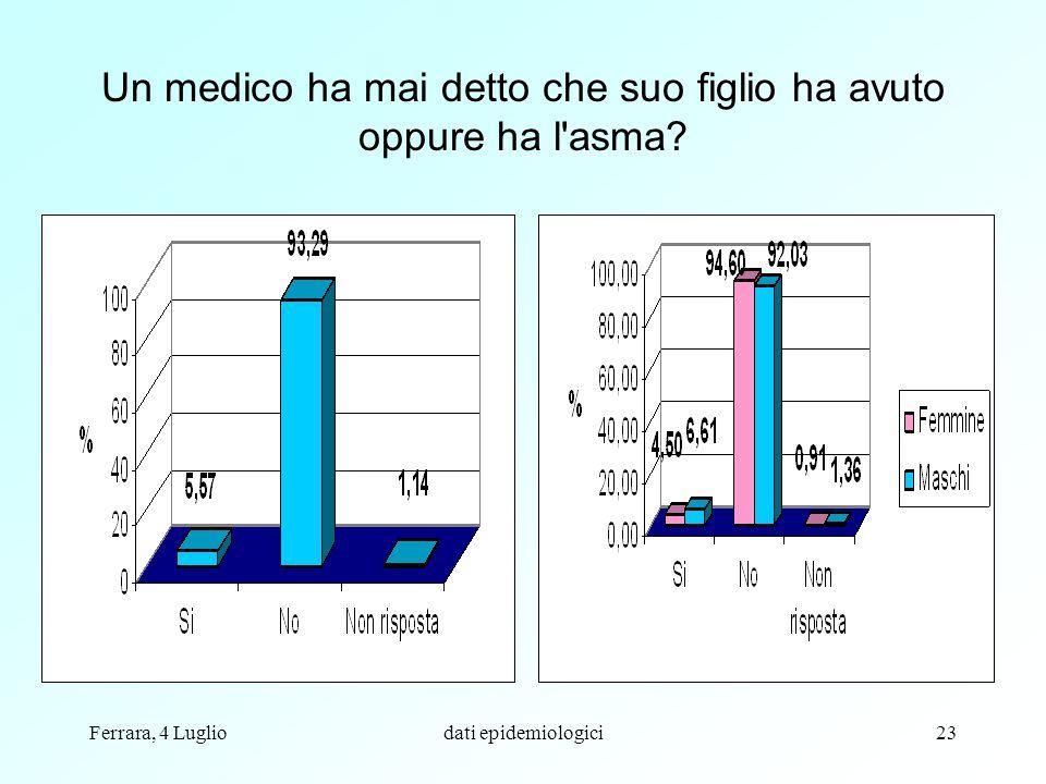 Ferrara, 4 Lugliodati epidemiologici23 Un medico ha mai detto che suo figlio ha avuto oppure ha l'asma?
