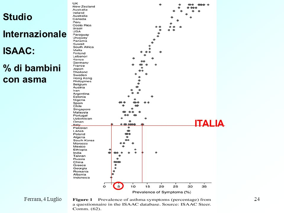 Ferrara, 4 Lugliodati epidemiologici24 ITALIA Studio Internazionale ISAAC: % di bambini con asma