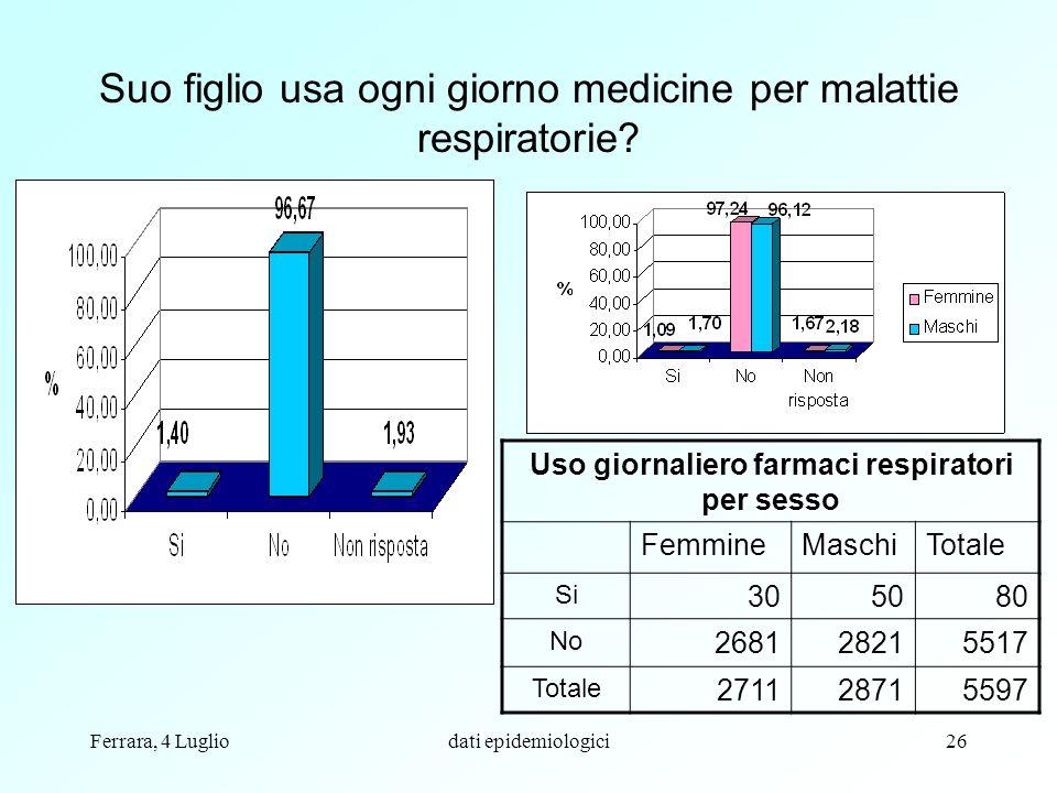 Ferrara, 4 Lugliodati epidemiologici26 Suo figlio usa ogni giorno medicine per malattie respiratorie? Uso giornaliero farmaci respiratori per sesso Fe