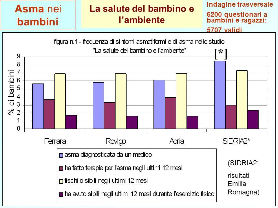 Ferrara, 4 Lugliodati epidemiologici27 La salute del bambino e lambiente [*] (SIDRIA2: risultati Emilia Romagna) Asma nei bambini Indagine trasversale