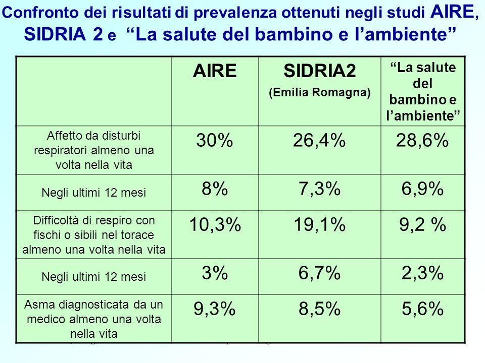 Ferrara, 4 Lugliodati epidemiologici28 AIRESIDRIA2 (Emilia Romagna) La salute del bambino e lambiente Affetto da disturbi respiratori almeno una volta