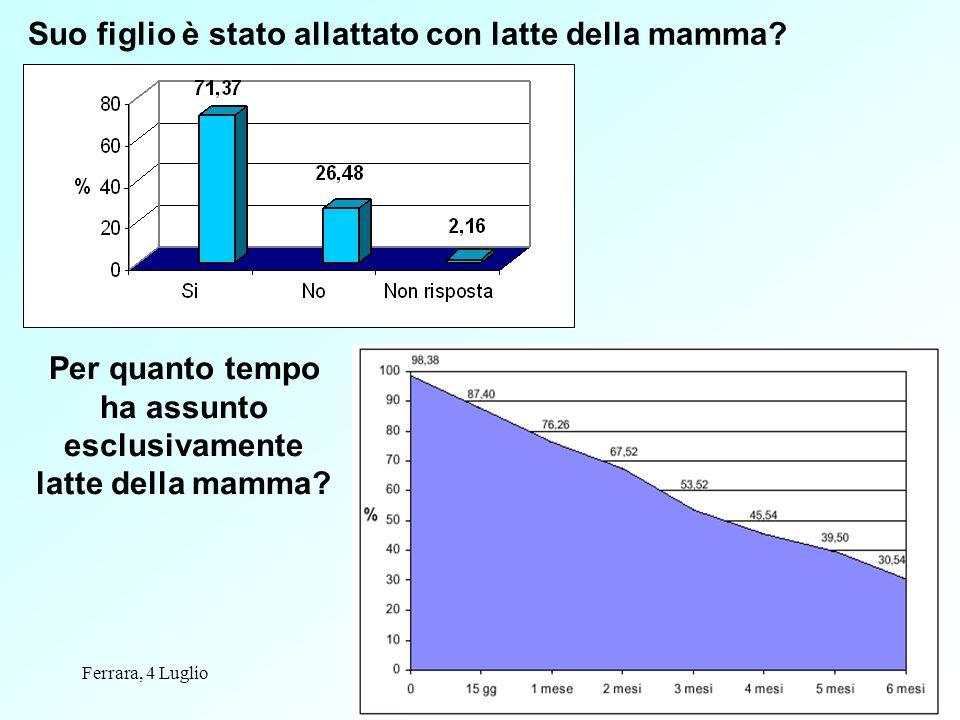 Ferrara, 4 Lugliodati epidemiologici31 Suo figlio è stato allattato con latte della mamma? Per quanto tempo ha assunto esclusivamente latte della mamm